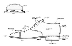 Manufacturing Process The Shoe Industry
